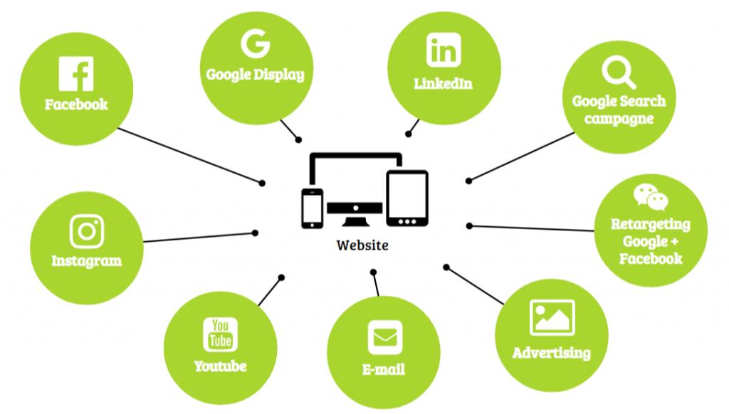 Bureau Online Marketing