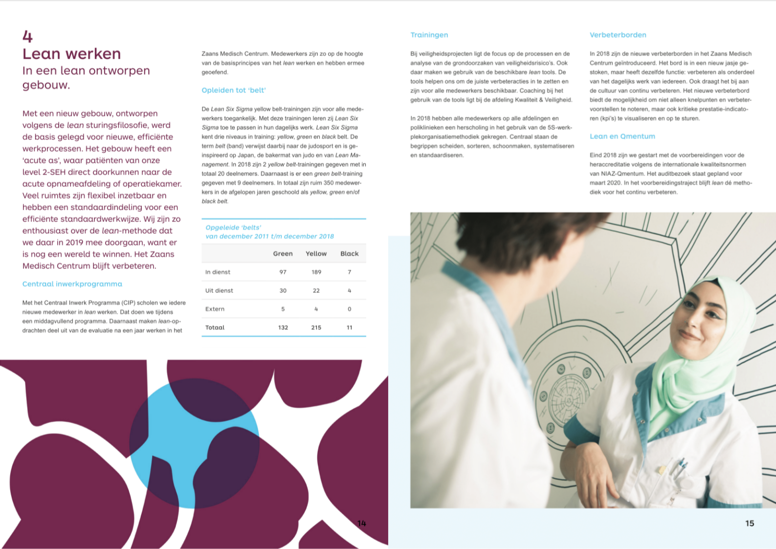 Vormgeving Jaarverslag Zaans Medisch Centrum - Zuurstof Amsterdam
